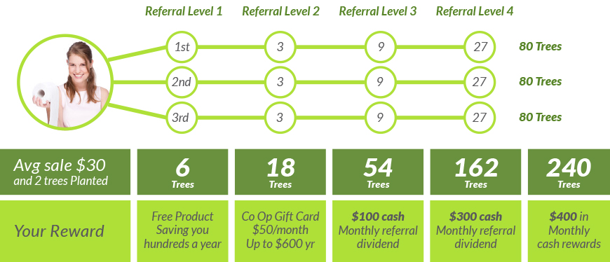Better Planet Paper Referral Rewards
